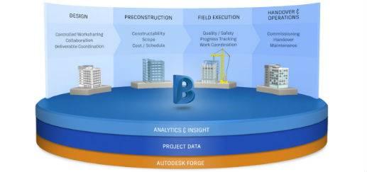 integrare-dati-bim-cloud-cover